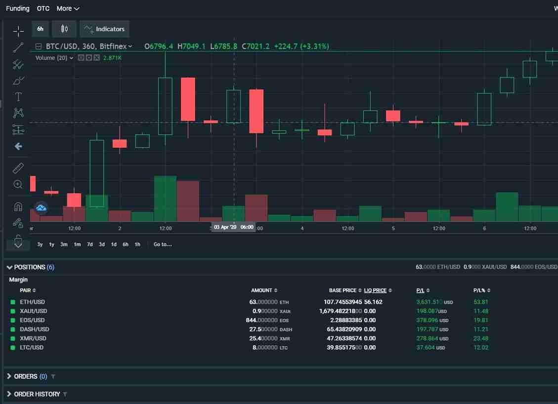 trader di rivoluzione bitcoin